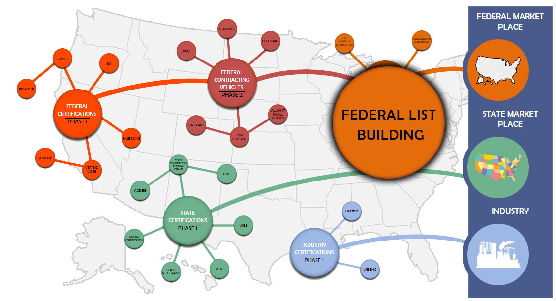 Federal Government Certification 8a 8a Government Contracts